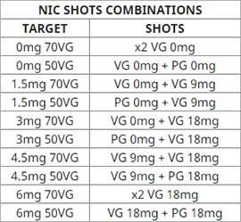 Nic shots combinations